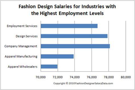 fashion designer salary fashion designers salary per year