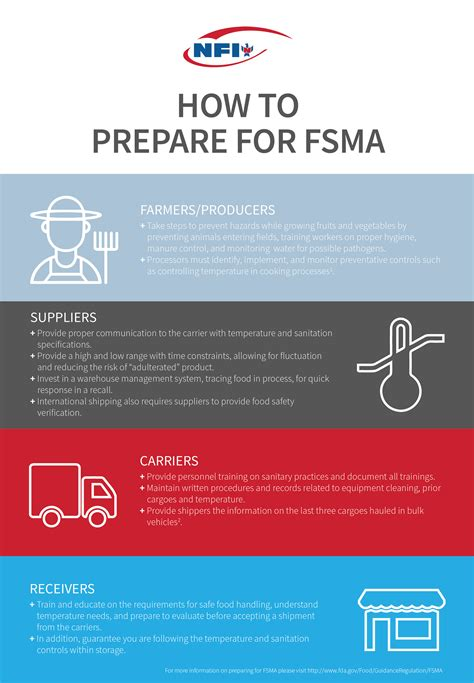 How Fsma Will Impact Supply Chains  Supply Chain Link
