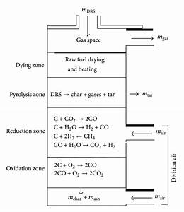 Schematic Diagram For Exothermic And Endothermic Reactions