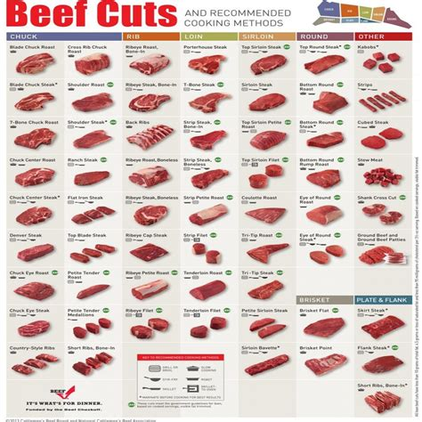 cuts of beef chart pictures steak cuts
