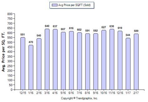 Price Per Sqft south pasadena pasadena views real estate team