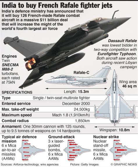 India To Buy French Rafale Fighter Jets