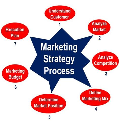 marketing definition  meaning market