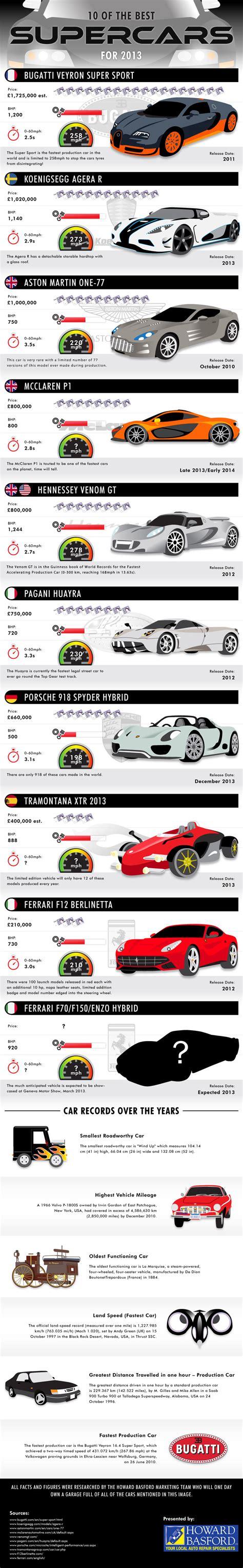 Top 10 Fastest Cars In The World 2013 List Wwwimgkid
