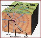 Deep Earthquake Diagram