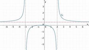 Asymptote Berechnen Gebrochen Rationale Funktion : 1 2 2 grenzwerte und asymptoten mathelike ~ Themetempest.com Abrechnung