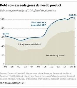 Growls: National Debt Now Exceeds GDP