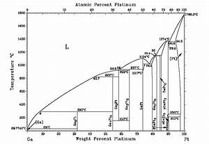 The Hardening Of Platinum Alloys For Potential Jewellery Application