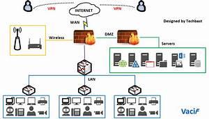 Visio Stencils  Basic Network Diagram With 2 Firewalls