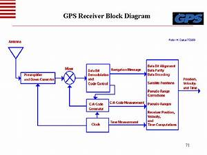 Gps Receiver Block Diagram