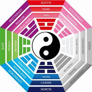 Feng Shui Fernstudium : is feng shui a science siowfa15 science in our world certainty and controversy ~ Sanjose-hotels-ca.com Haus und Dekorationen