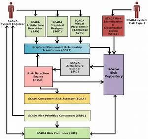 Generic Software Risk Management Framework For Scada