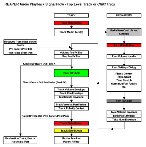 devs nicholas can you help with reaper signal flow chart cockos incorporated forums