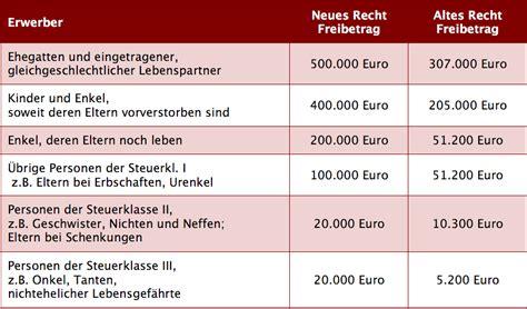Erbschaftssteuer Und Schenkungssteuer Freibetraege by Neuregelung Des Erbschaftsteuergesetz Und Schenkungsteuerrecht