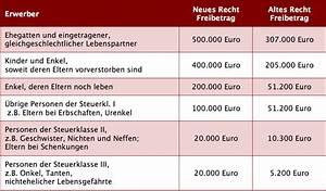 Erbschaftssteuer Immobilien Freibetrag : neuregelung des erbschaftsteuergesetz und schenkungsteuerrecht ~ Lizthompson.info Haus und Dekorationen