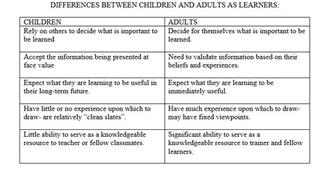 module 1 understanding the unique characteristics of 784 | Differences between children and adults