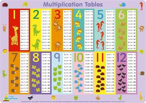 Multiplication Tables 1 10 Games  Multiplication Tables