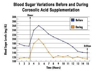 natural approach   blood sugar life extension