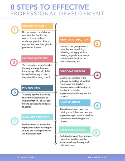 8 steps to effective professional development 539 | 8 steps to effective pd