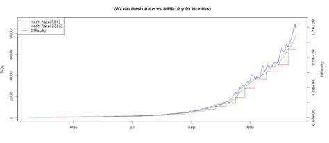 bitcoin difficulty bitcoin asic manufacturer hashfast facing lawsuits