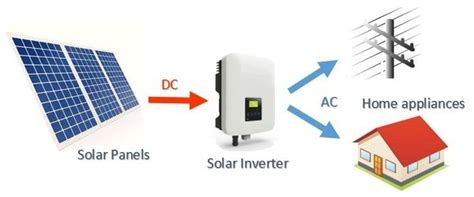 Basic Introduction Solar Hybrid Inverters Clean