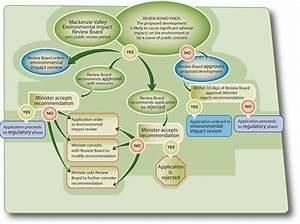 Process Diagrams  U00ab Mackenzie Valley Review Board