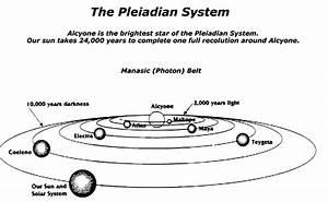 The Photon Belt Alcyone Saga
