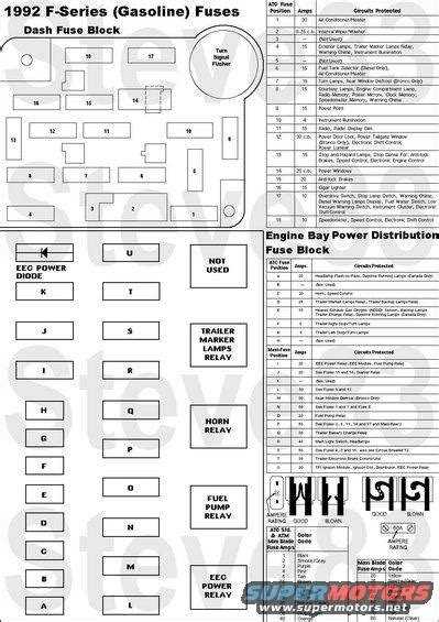 92 Ford F 150 Fuse Box by 1983 Ford Bronco Diagrams Picture Supermotors Net