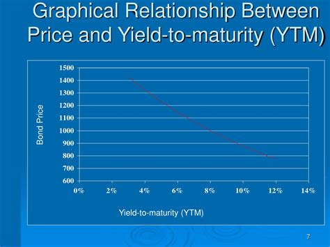 PPT - Interest Rates and Bond Valuation PowerPoint ...