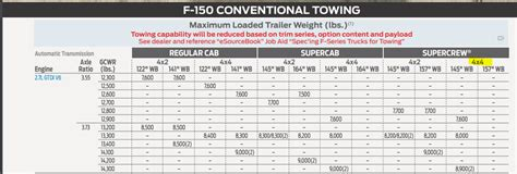towing capacity      ford truck enthusiasts