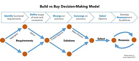 The 6 Step Build Vs Buy Model For Developers  Hacker Noon. Cover Letters For Executives. Simple Budget Excel Sheet Template. Sample Customer Service Representative Resume Template. Quarterly Profit And Loss Statement. Mountain America Customer Service Template. Sample References For Resume Template. Resume For Teaching Assistant Template. Simple Packing Slip Template