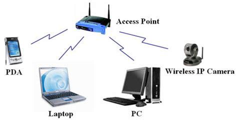 6 ข อควรทำ เพ อเร ง internet wi fi ให ได ความเร วส งส ด