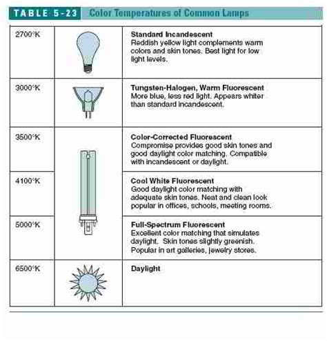definitions of common l light bulb abbreviations