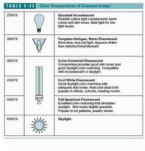 Definitions of mon Lamp Light Bulb Abbreviations