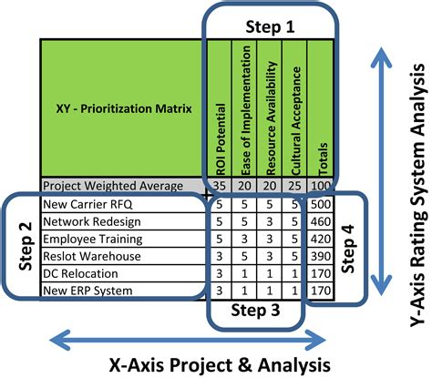 project prioritization criteria template lean defined the xy project selection matrix the lean