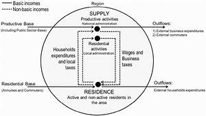 Circular Flow Of Incomes In The Revised Economic Base