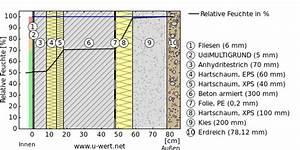 Bodenplatte Aufbau Altbau : abdichtung bodenplatte ohne keller ~ Lizthompson.info Haus und Dekorationen