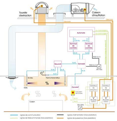 schema de cuisine gratuit régulation automatique des besoins d 39 extraction cuisine pro