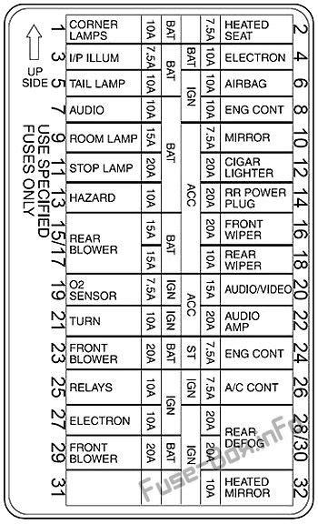 Fuse Box 2000 Mercury by Fuse Box Diagrams Gt Mercury Villager 1999 2002