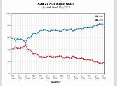 AMD takes CPU market share from Intel, thanks to Ryzen