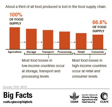 cuisine emission food emissions big facts
