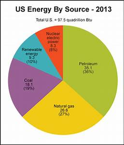 Home Energy Use Pie Chart Energy Profiles Sources And Uses