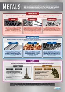 Metal Design Technology Educational School Posters