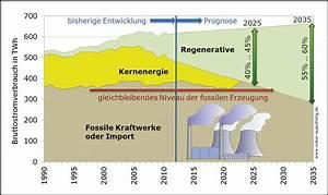Pv Eigenverbrauch Berechnen : die energiewende entschlossen vorantreiben pv eigenverbrauch ist der schl ssel f r die ~ Themetempest.com Abrechnung