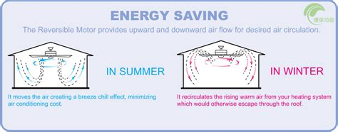 fan ceiling fans while should consider buying wobbles smc comfort around