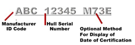 Boat Manufacturers Hull Identification Number by Assignments