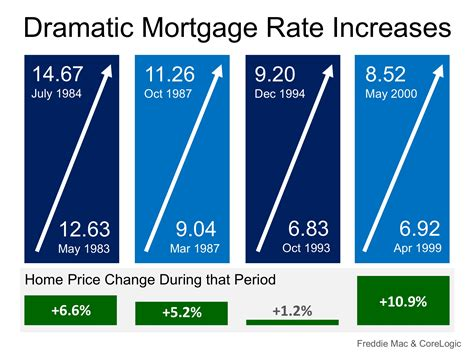 Mortgage Rates On Fire! Home Prices Up In Smoke?. Breast Augmentation San Antonio. Physical Therapy Schools In St Louis. Northwest Mutual Life Insurance. Twelve Step Program For Alcoholics. Vp Asp Shopping Cart 5 00 Download. How To Secure Web Site Nurse Masters Programs. Nissan Dealers In Denver Online Adobe Classes. Colleges In Florida For Forensic Science
