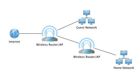Home Network Design Part Black Hills Information
