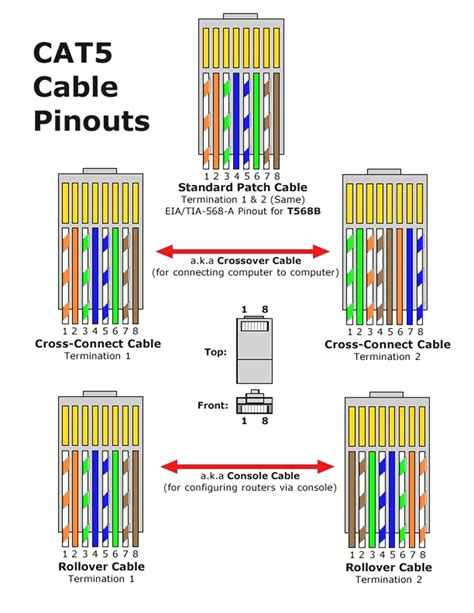 cat5 cable wiring rj45 connection diagram network crimping
