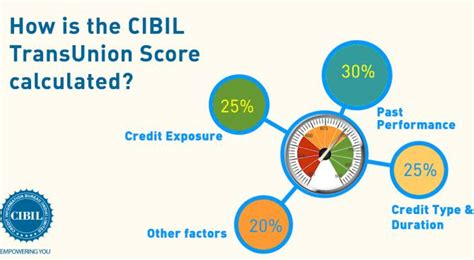 Lower interest rates are the main benefit of having a good cibil score. How your CIBIL TransUnion Score is calculated - Rediff.com ...